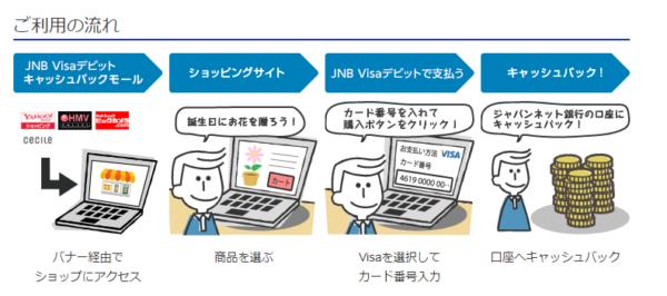 「Visaデビット キャッシュバックモール」経由でネットショッピングをした場合